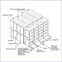 Схема стеллажей передвижных